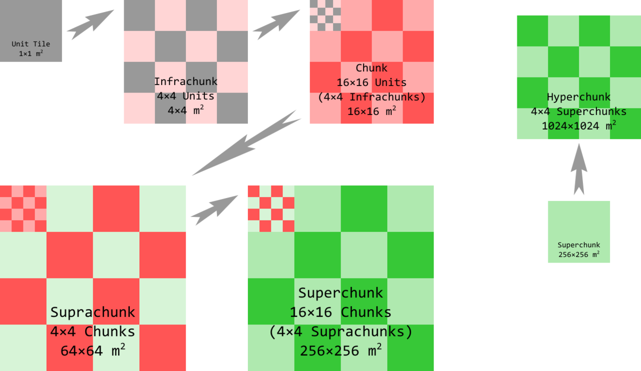 ig_chunksystem.thumb.png.c982db7f8d889c641d68bb6f62900147.png
